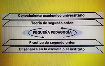 Formarse como profesor Mi pequeña pedagogía
